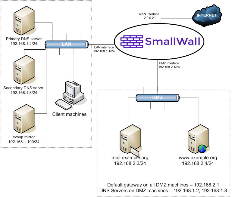 dmz network chapter 13 example configurations